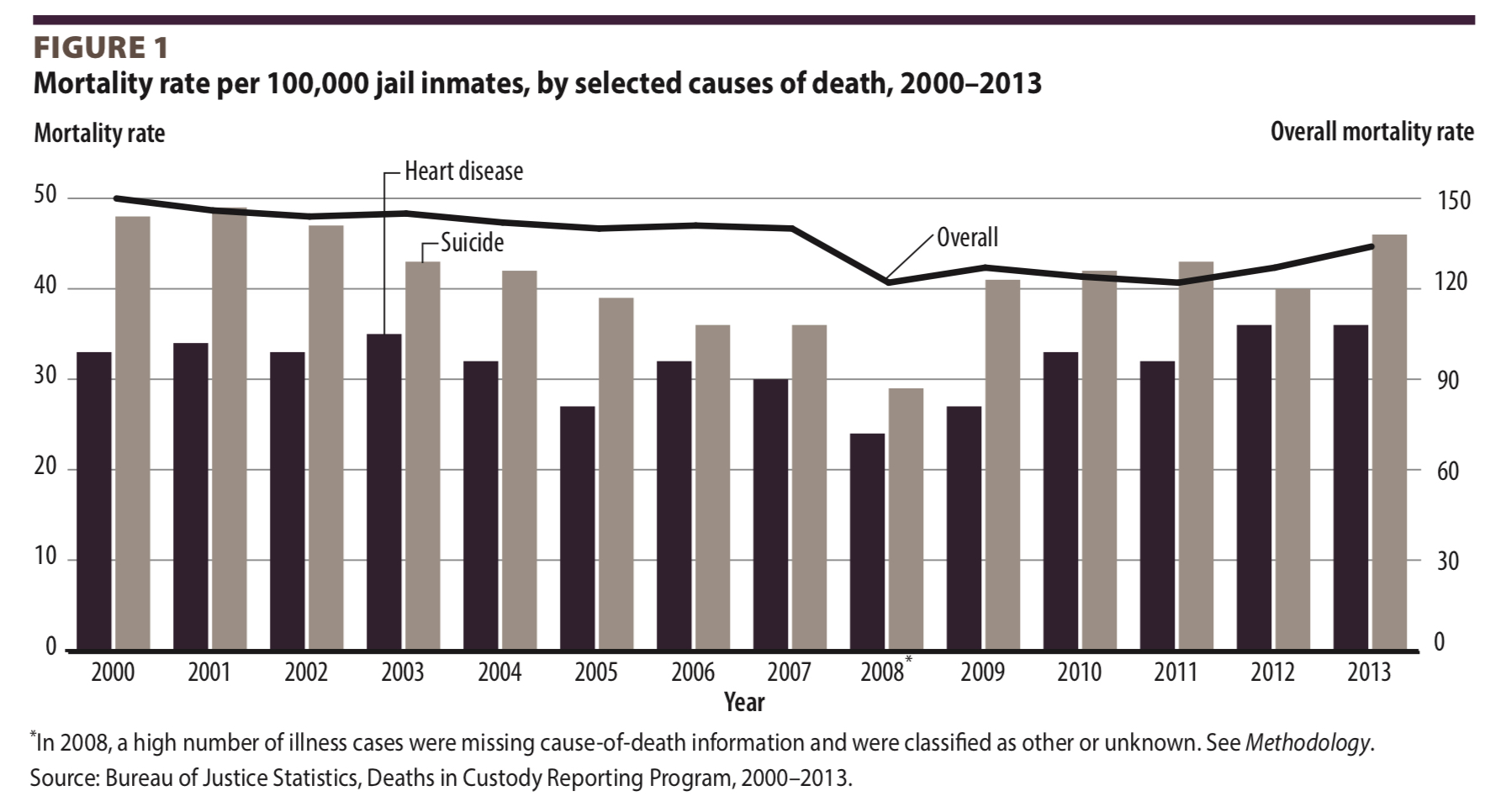 Mortality rate per 100,000 jail inmates, by selected causes of death, 2000-2013