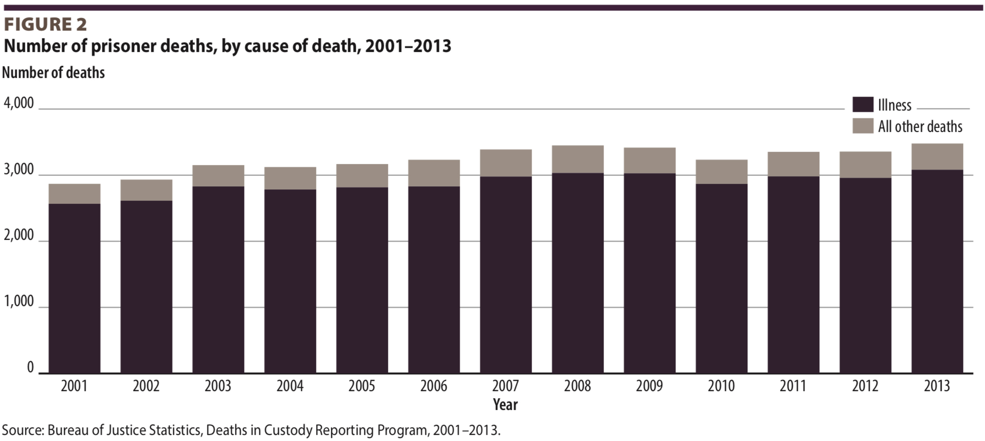 Number of prisoner deaths, by cause of death, 2000-2013